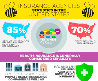 Insurance Agencies Statistics Infographic The US